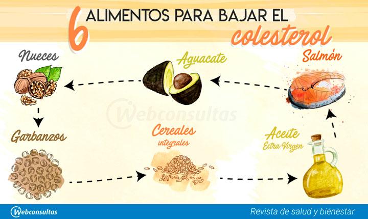 Dieta para el tratamiento del colesterol alto o - Cocinar verduras para dieta ...