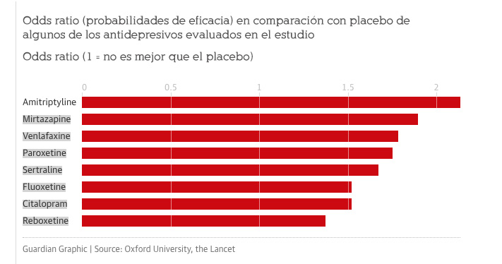Guardian Graphic | Source: Oxford University, the Lancet