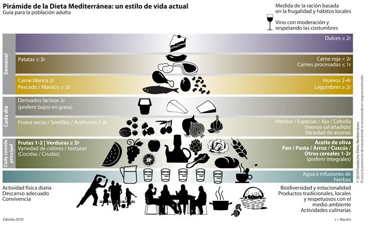 Pirámide de la Dieta Mediterránea