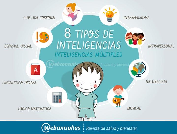 8 Tipos De Inteligencia En La Teoría De Las Inteligencias Múltiples