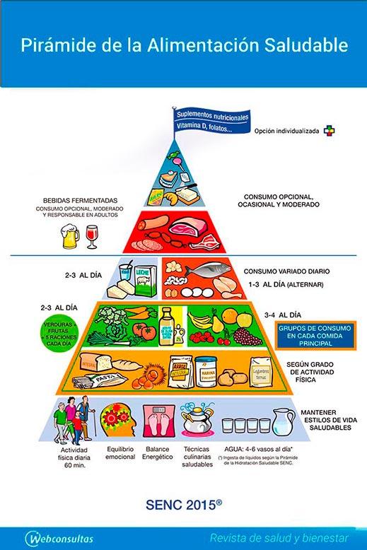 Espa a renueva su pir mide de la alimentaci n saludable - Piramides de alimentos saludables ...