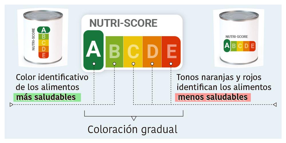 España implantará el Nutriscore, el etiquetado con semáforo nutricional