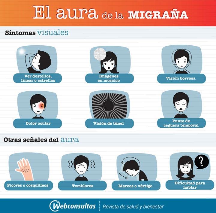 Sintomas De La Migrana El Aura Y Los Sintomas Premonitorios