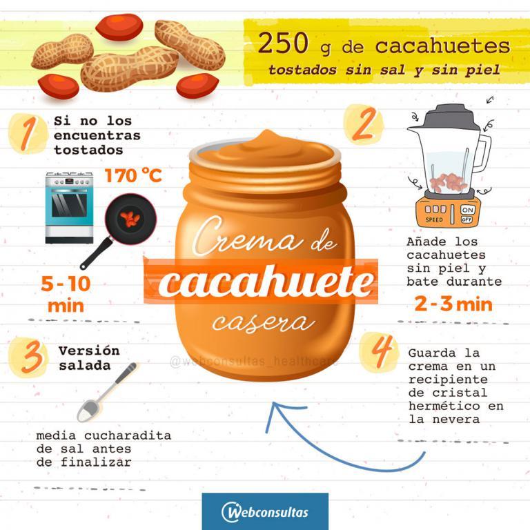Infografía: crema de cacahuete casera
